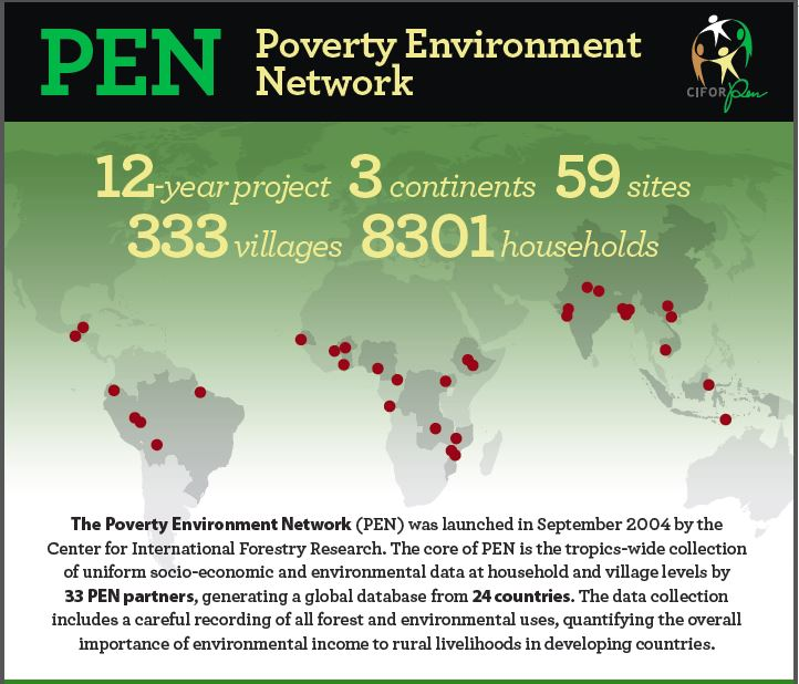 PEN: Poverty Environment Network
