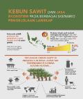 Kebun sawit dan jasa ekosistem pada berbagai skenario pengelolaan lanskap