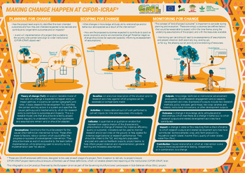 Making change happen at CIFOR-ICRAF